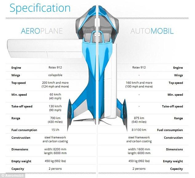 Caractéristiques techniques - Crédit photo : www.aeromobil.com